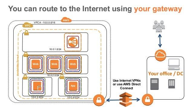 Webinar AWS 201 - Using Amazon Virtual Private Cloud (VPC)