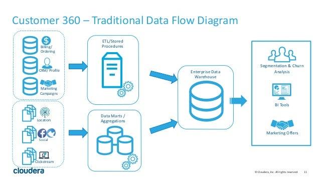 Using Big Data To Drive Customer 360