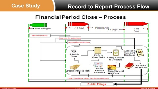 Financial accounting case study analysis