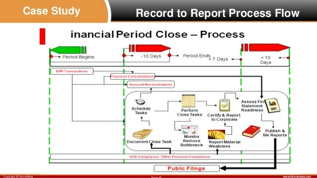 accruals flowchart General services administration cfo p 4253ib may 2, 2012 accounts receivable and debt collection manual us general services administration.