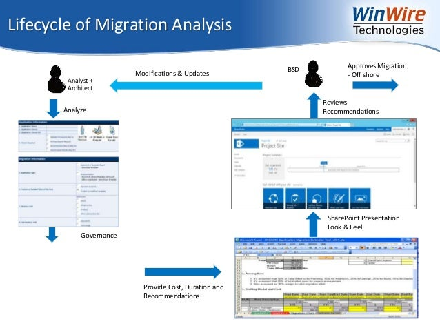 Migrations Startegy Lotus Notes To Office 365 Amp Azure