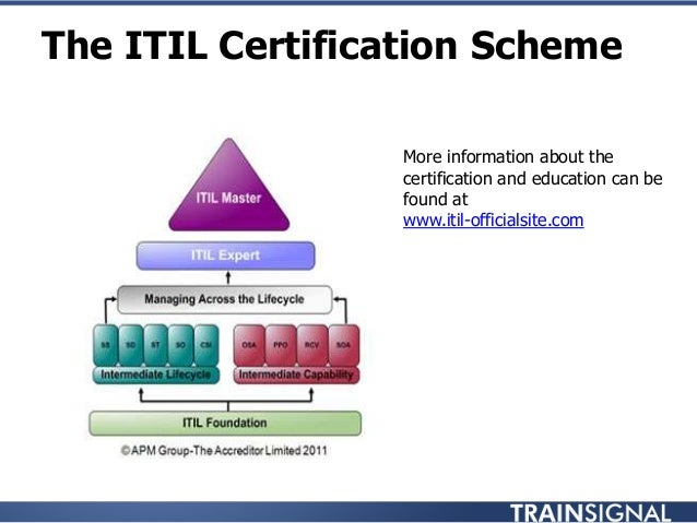 Old Fashioned Itil Expert Certification Kosten Photo - Online Birth ...