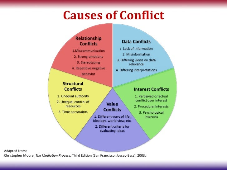 Image Result For Relationship Conflict Resolution