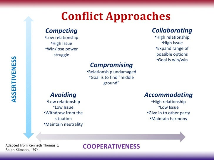 conflict style paper