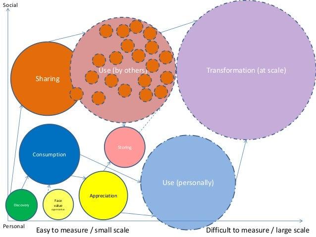 Web metrics final