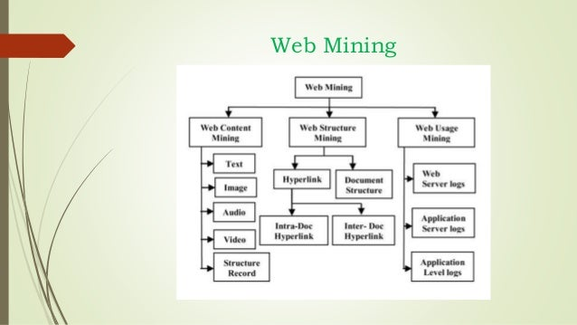web mining essay In this paper we study the semantic-based web excavation is a combination of two fast developing spheres semantic web and web excavation these two fieldss address the current challenges of the world wide web ( www )  the thought is to better the consequences of web mining by doing usage of the new semantic [.