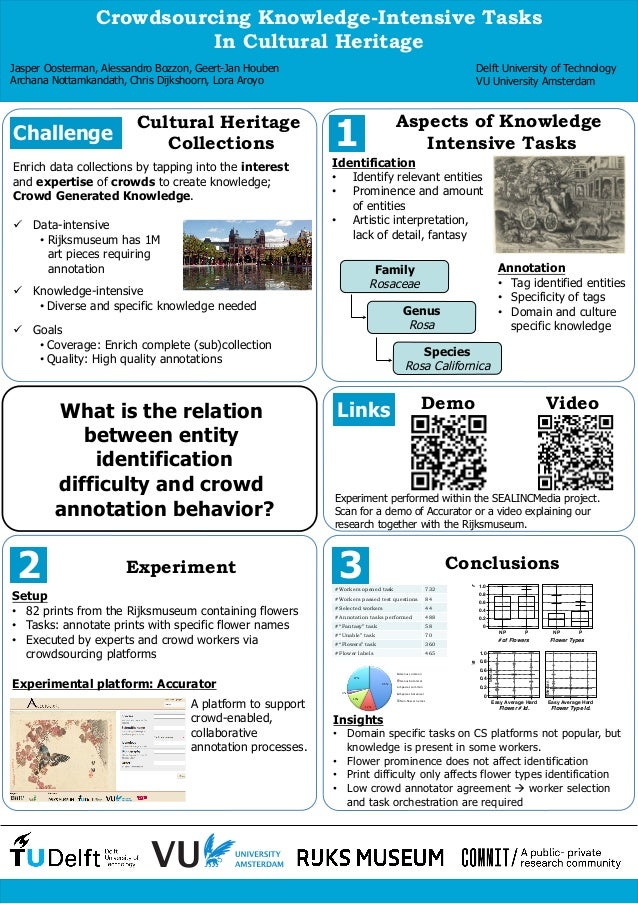 Crowdsourcing Knowledge-Intensive Tasks In Cultural Heritage: WebSci2014 Poster