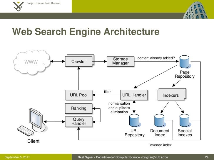 Search engine architecture related keywords search for Architect search