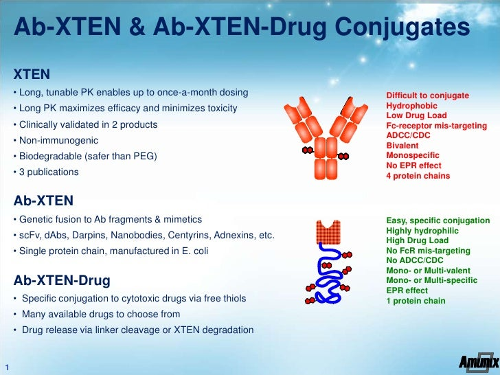 Ab-XTEN & Ab-XTEN-Drug Conjugates    XTEN    • Long, tunable PK enables up to once-a-month dosing           Difficult to c...