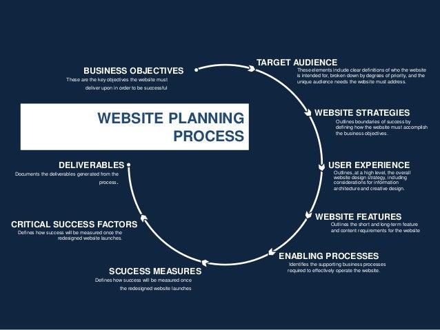 Website Plan Template | Best Template Design