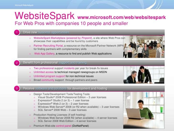 WebsiteSpark In One Slide