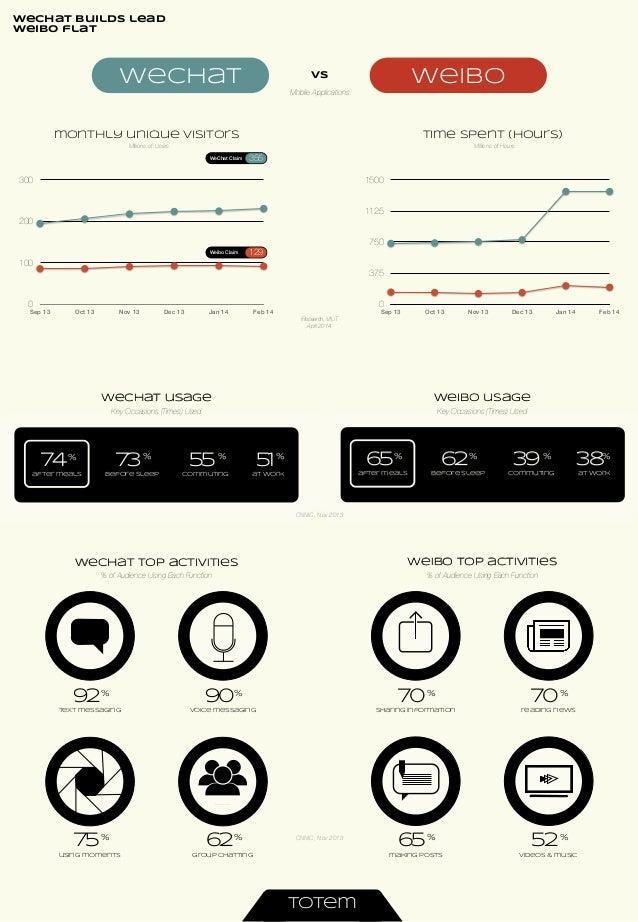 WeChat vs Weibo - User Activity