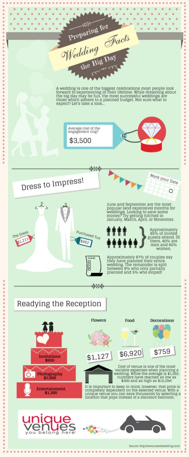 Prepare for the Big Day with these Wedding Facts!