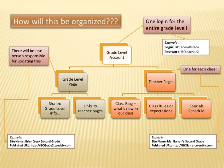 How will this be organized???<br />One login for the entire grade level!<br />Example:<br />Login: BCSecondGrade<br />Pass...