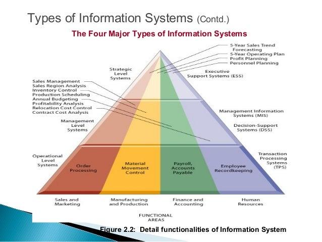 Management Information System Types