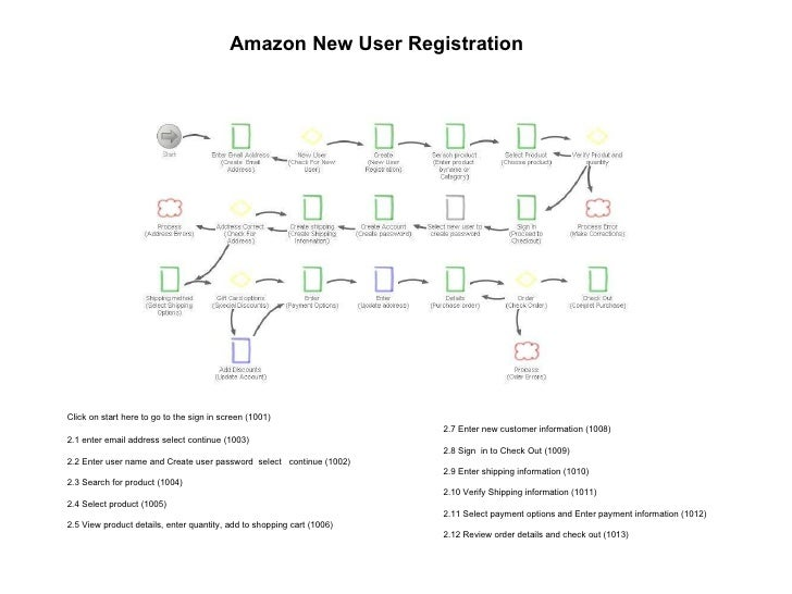 Amazon New User Registration  Amazon New User Registration   Click on start here to go to the sign in screen (1001) 2.1 en...