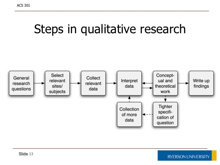 steps in writing a qualitative research paper For many kinds of research, the main work of interpretation cannot be done until   the first step is to clarify for yourself what you know now, as a result of your  research  a fresh piece of paper or opening a new word-processor document  and writing  for reporting experimental, quantitative (survey) and qualitative  studies.