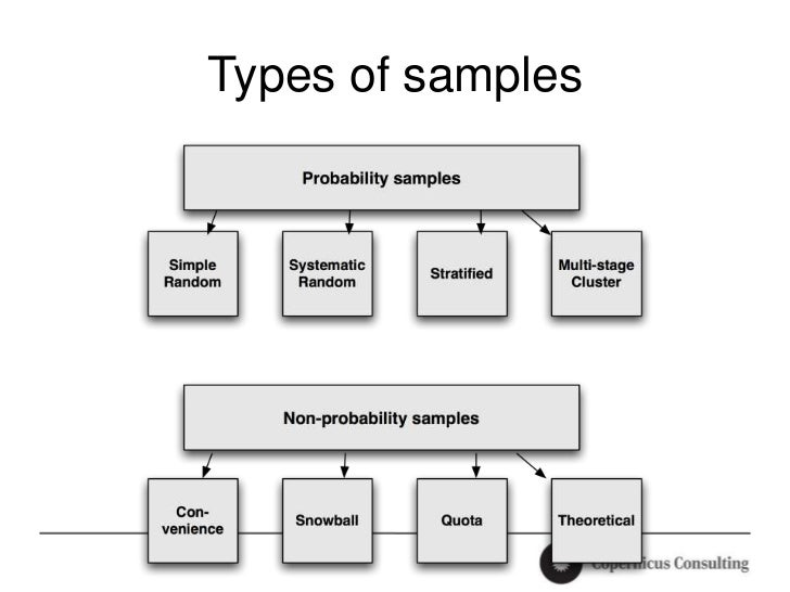 sampling techniques for quantitative research