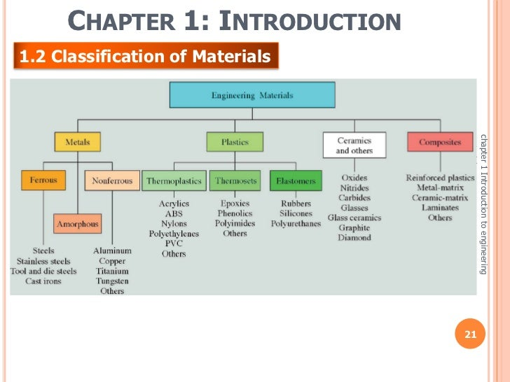 Week 1 3 Chapter 1 Introduction To Engineering Materials