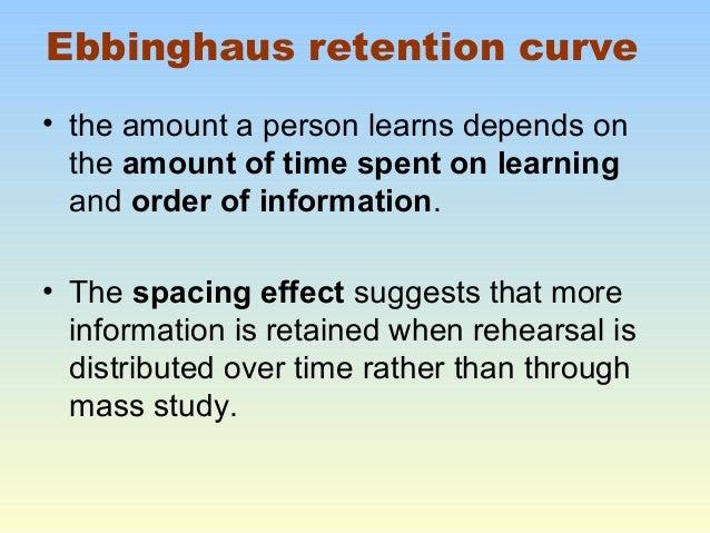 Ebbinghaus Retention Curve