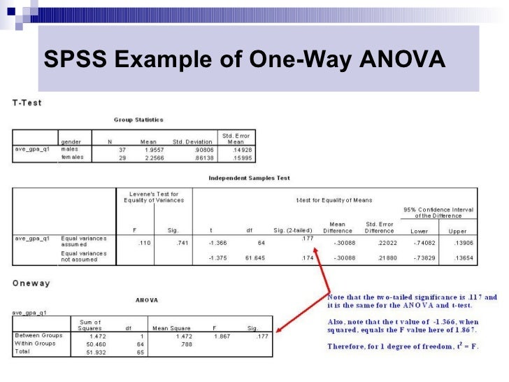 one way analysis of variance essay One-way analysis of variance introduction this procedure performs an f-test from a one-way (single-factor) analysis of variance, welch's test, the kruskal.