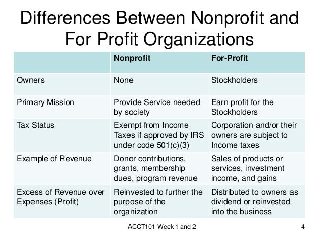 Image Result For Accounting For Not For Profit Organizations