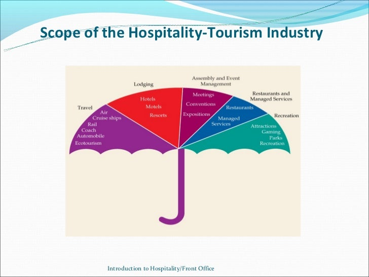 Week 1 Introuduction To Hospitality Industry