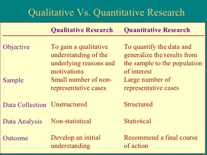 methods of data collection in quantitative research •research process •quantitative methods •designs •validity and research designs a definition of research collect data •determine the data-collection method.