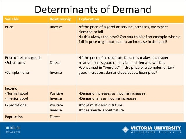 effective application essay tips for determinants of supply and  tastes and preferences are determinants of demand you should use a supply and demand diagram to help you derive the answers to the questions