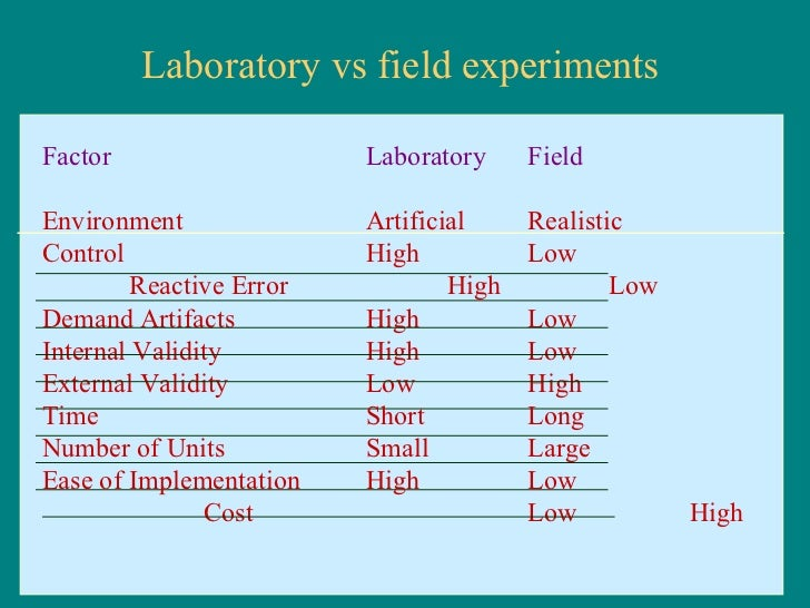 Is this a laboratory experiment, or a field experiment?