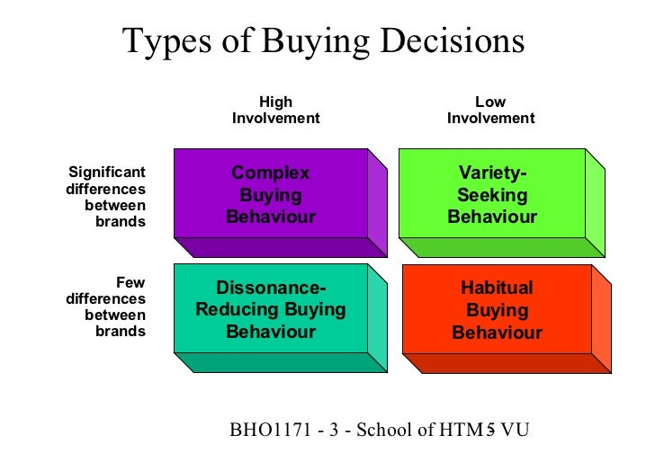 the three different types of consumer involvement Consumer behaviour is the study of three major types of buying situation commerce essay print reference the three major types of buying situation could be.