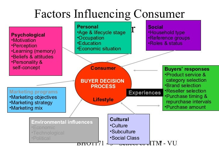 buyer behavior influence buying clothing vs personal Consumer behavior is the study of when, why, how, and where people do or do not buy product it blends elements from psychology, sociology, social anthropology and economics.