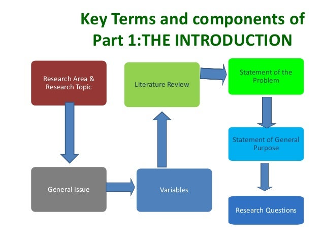 Components of a research report