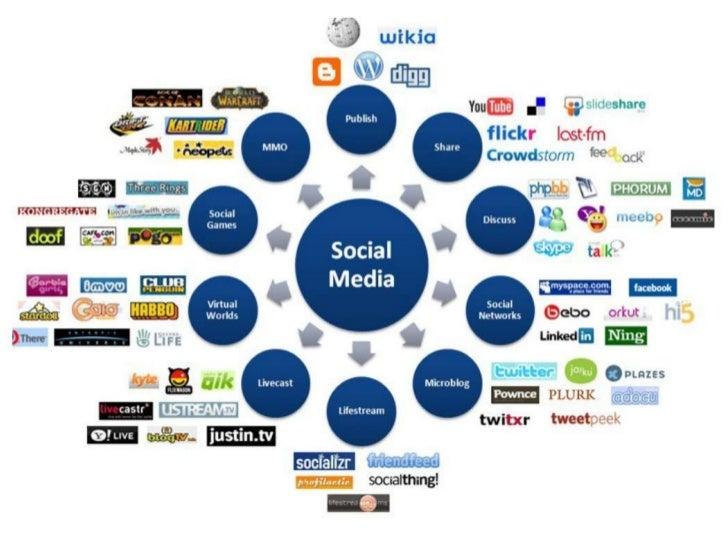 How do youdefine  social media?