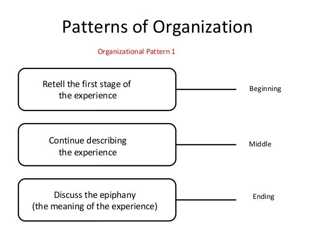 organizational pattern of essays Four common patterns of essay organization in englishpatterns of organization for essay assignments worksheet assignment writing: preparation.