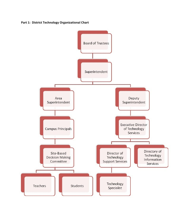 Part 1: District Technology Organizational Chart
