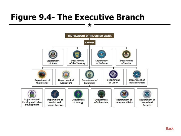 Federal bureaucracy for 6 characteristics of bureaucracy