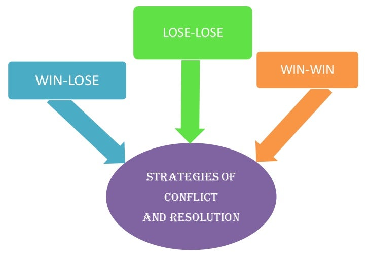 an insight in the strategies of conflict resolution in business Read chapter conflict resolution in a changing major strategies of conflict resolution  or resolving conflict in the world to develop insights for.