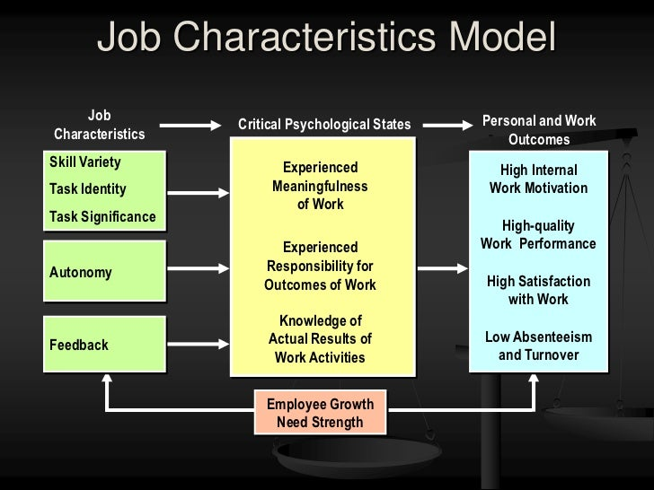 job characteristics model google According to the authors, the core logic of the jcm is that an employee's job  characteristics ultimately affect work.