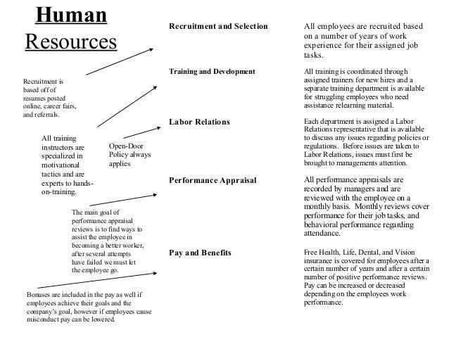 Forex business plan sample