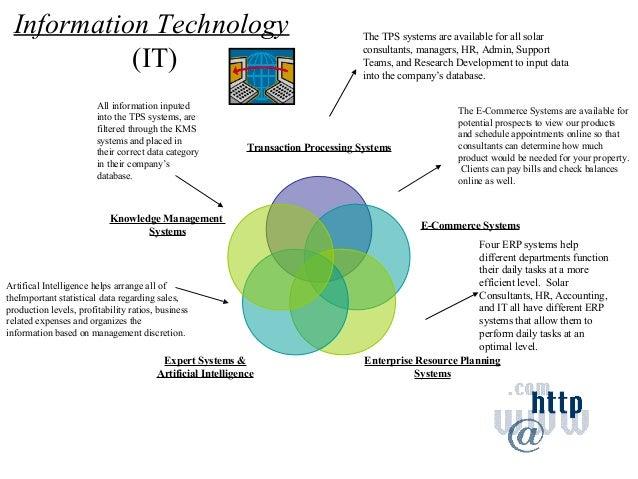 Technology business plan