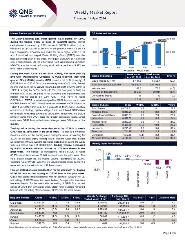 Page 1 of 5 Market Review and Outlook QE Index and Volume The Qatar Exchange (QE) Index gained 153.77 points, or 1.24%, du...