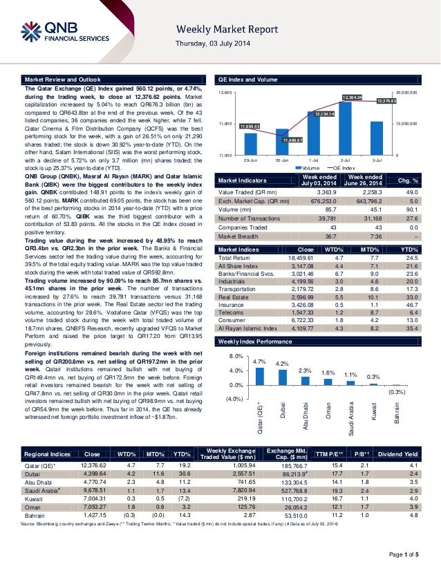 Page 1 of 5 Market Review and Outlook QE Index and Volume The Qatar Exchange (QE) Index gained 560.12 points, or 4.74%, du...