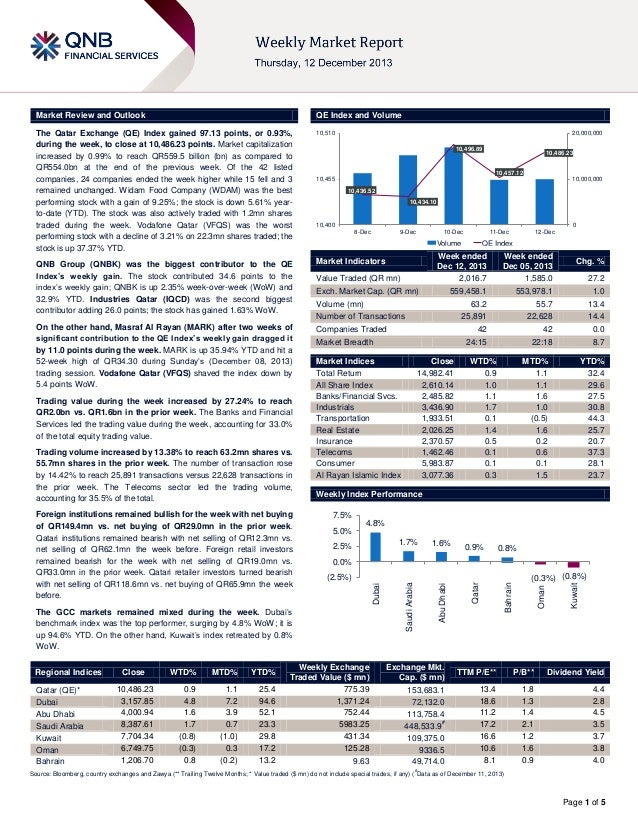 Market Review and Outlook  QE Index and Volume  The Qatar Exchange (QE) Index gained 97.13 points, or 0.93%, during the we...