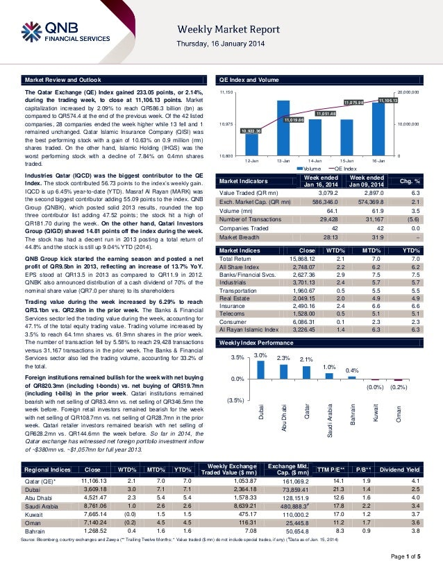 Market Review and Outlook  QE Index and Volume  The Qatar Exchange (QE) Index gained 233.05 points, or 2.14%, during the t...