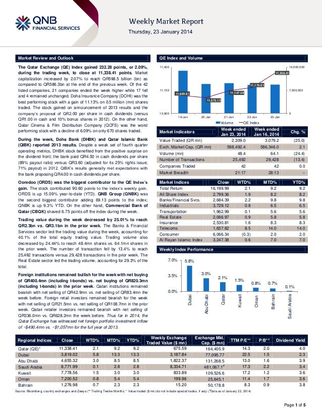 Market Review and Outlook  QE Index and Volume  The Qatar Exchange (QE) Index gained 232.28 points, or 2.09%, during the t...