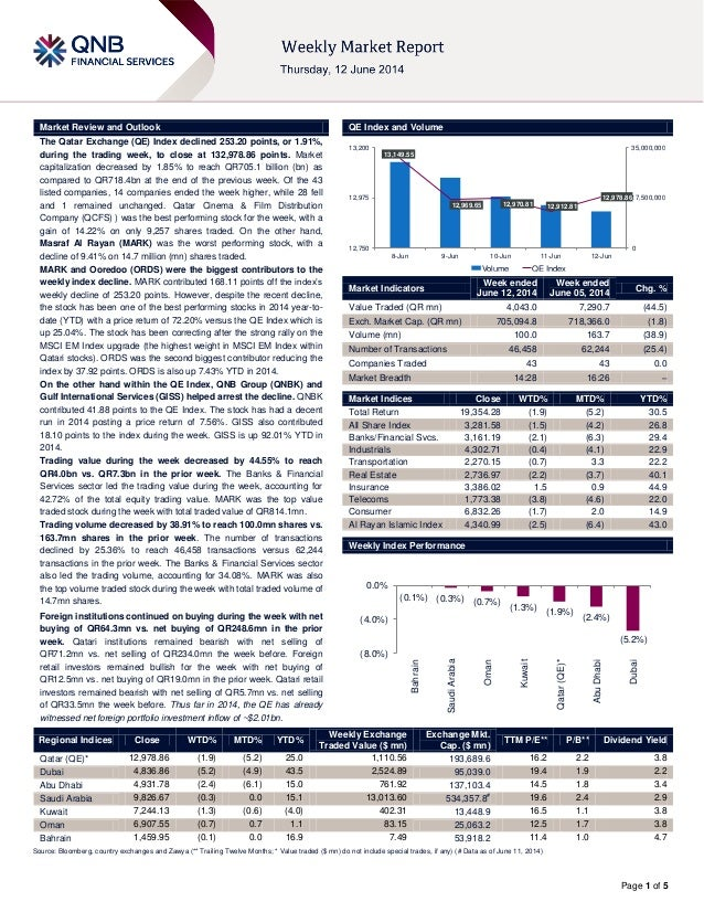 Page 1 of 5 Market Review and Outlook QE Index and Volume The Qatar Exchange (QE) Index declined 253.20 points, or 1.91%, ...