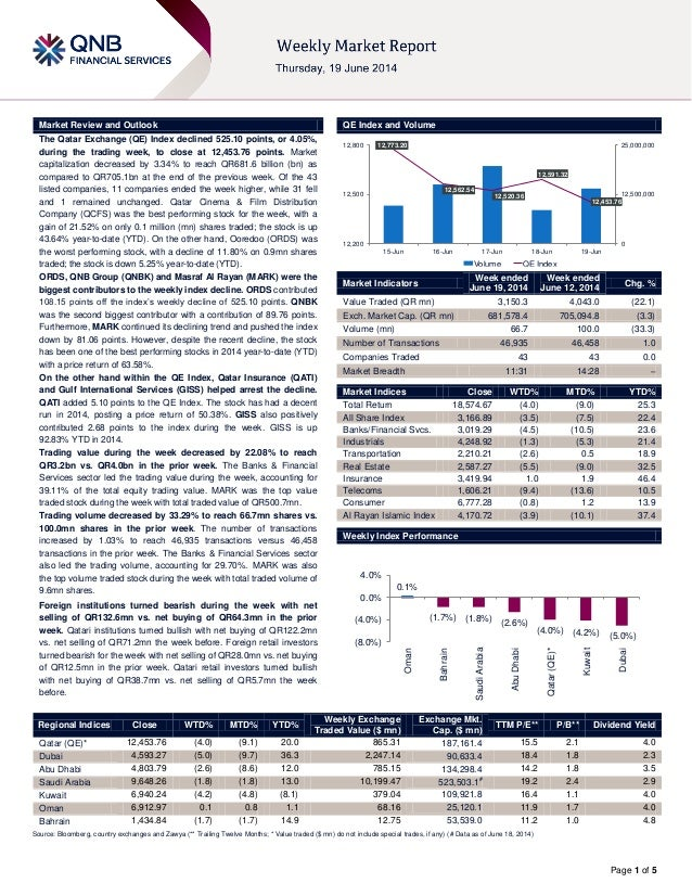 Page 1 of 5 Market Review and Outlook QE Index and Volume The Qatar Exchange (QE) Index declined 525.10 points, or 4.05%, ...