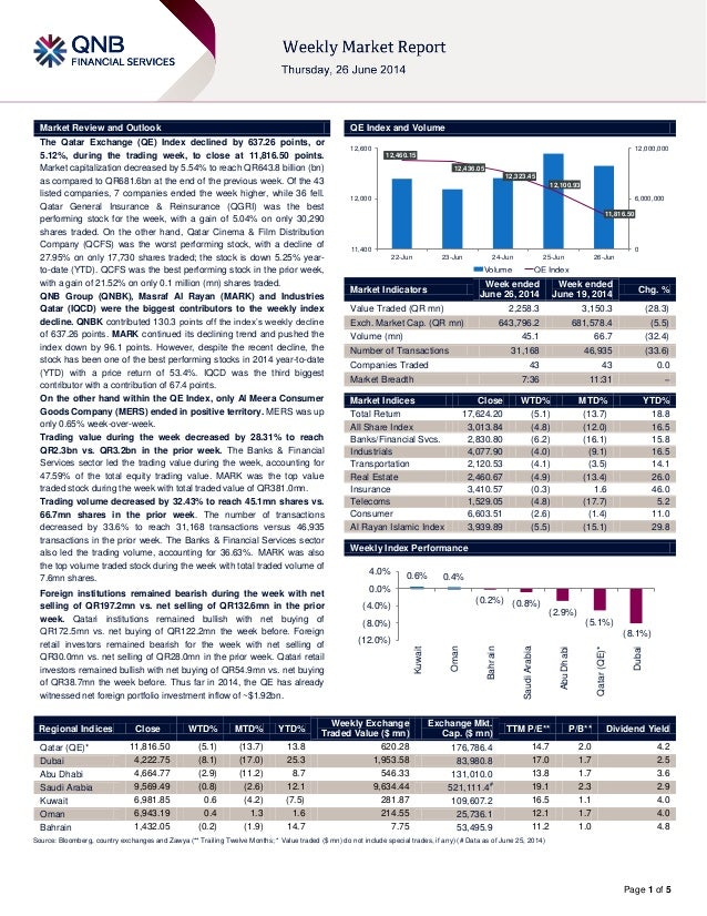 Page 1 of 5 Market Review and Outlook QE Index and Volume The Qatar Exchange (QE) Index declined by 637.26 points, or 5.12...