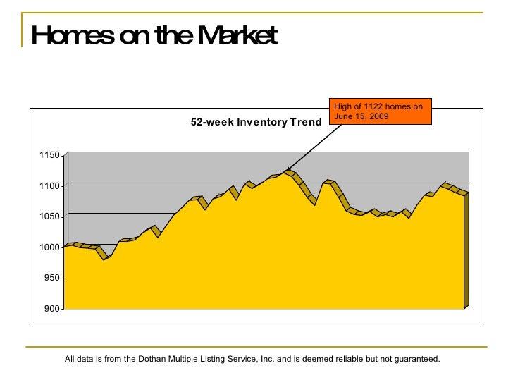 Dothan real estate market stats for November 30, 2009